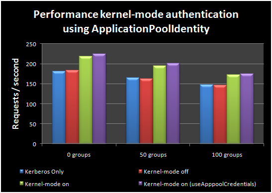 Kernel mode authentication performance benefits Michel